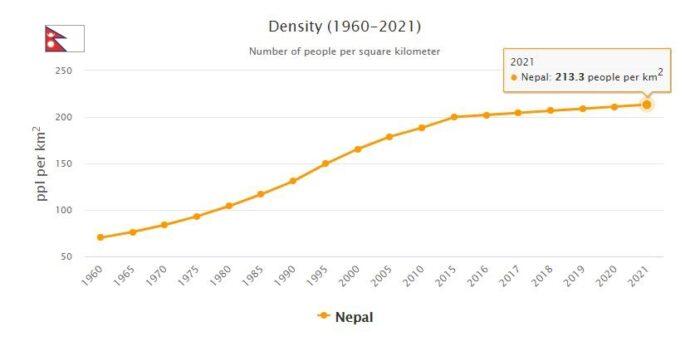 Nepal Population Density