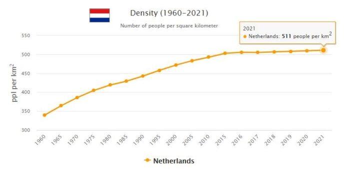Netherlands Population Density