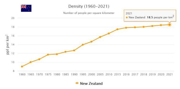 New Zealand Population Density