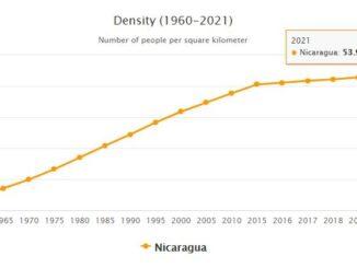 Nicaragua Population Density