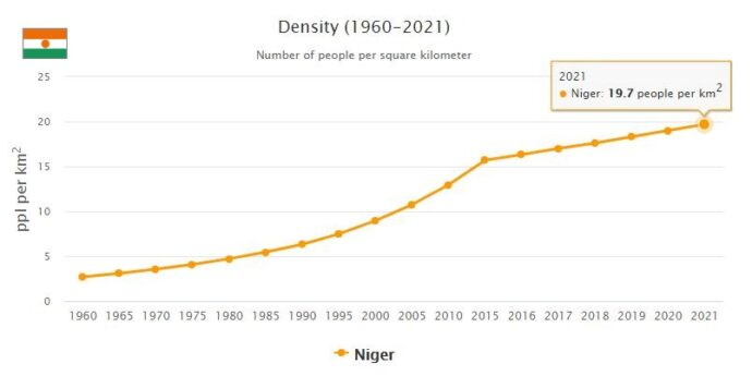 Niger Population Density