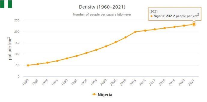 Nigeria Population Density
