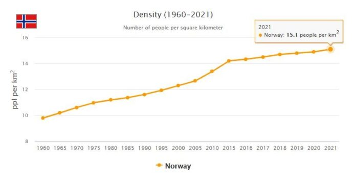 Norway Population Density