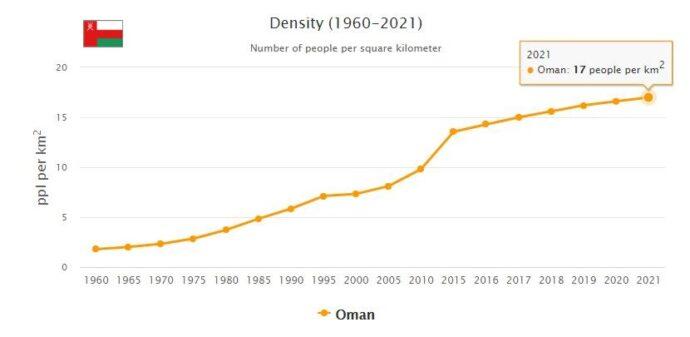 Oman Population Density