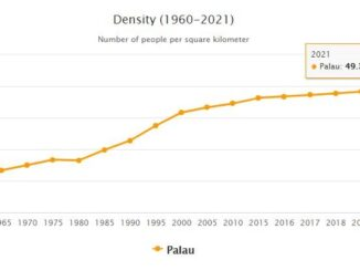 Palau Population Density