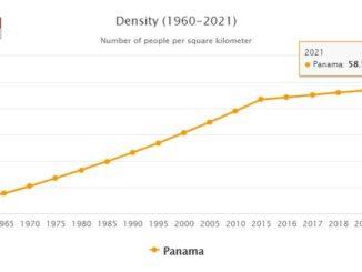 Panama Population Density