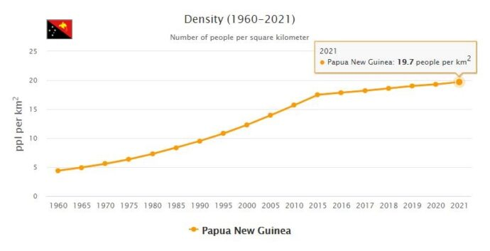 Papua New Guinea Population Density