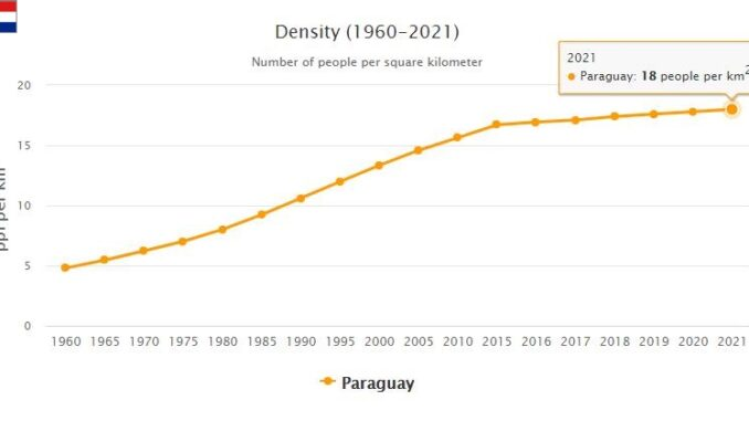 Paraguay Population Density