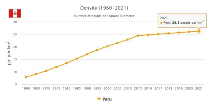 Peru Population Density