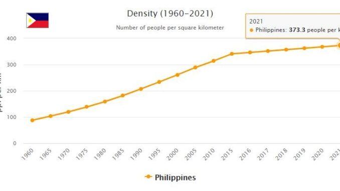 Philippines Population Density