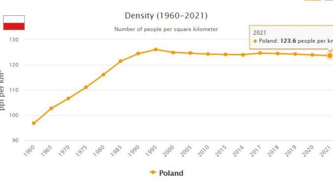 Poland Population Density