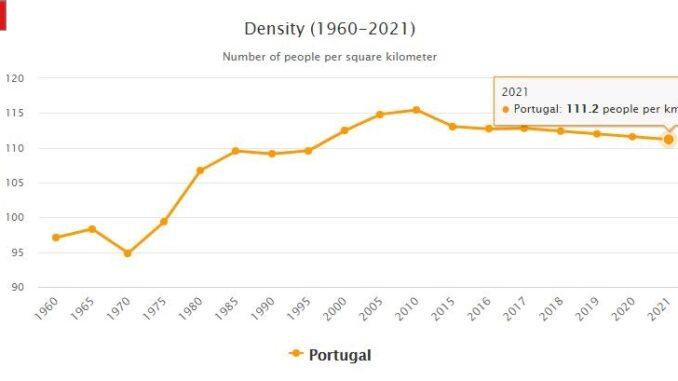 Portugal Population Density