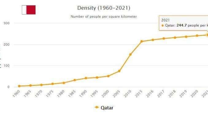 Qatar Population Density