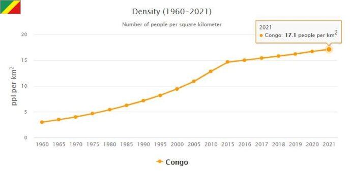 Republic of the Congo Population Density