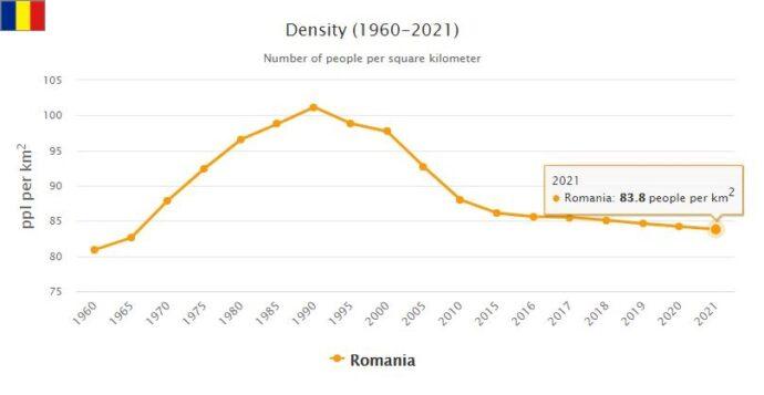 Romania Population Density