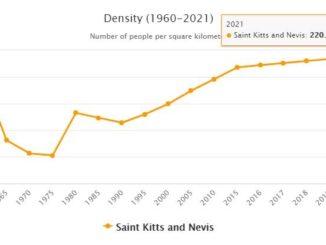 Saint Kitts and Nevis Population Density