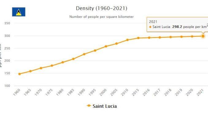 Saint Lucia Population Density