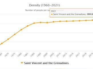Saint Vincent and the Grenadines Population Density