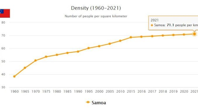 Samoa Population Density