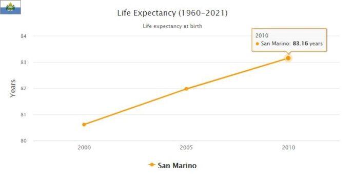 San Marino Population Density