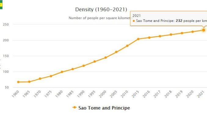 Sao Tome and Principe Population Density