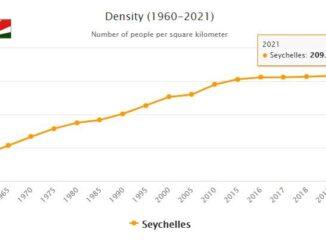 Seychelles Population Density