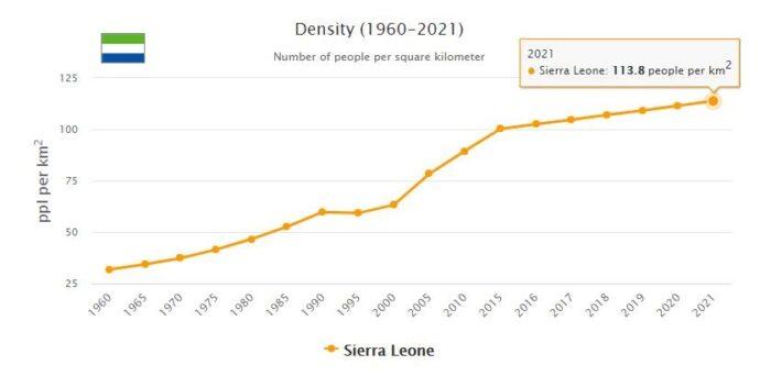 Sierra Leone Population Density