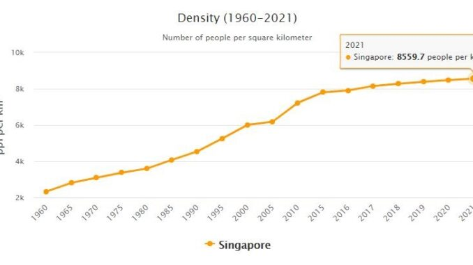 Singapore Population Density
