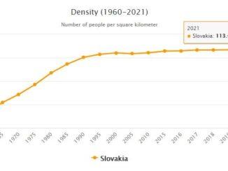 Slovakia Population Density