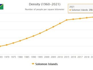Solomon Islands Population Density