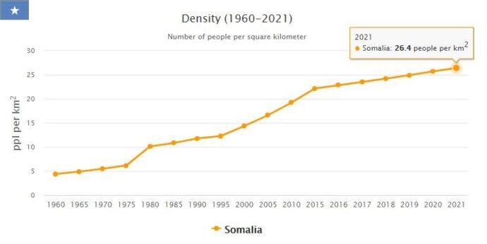 Somalia Population Density