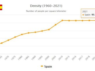 Spain Population Density