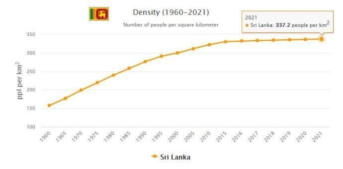 Sri Lanka Population Density