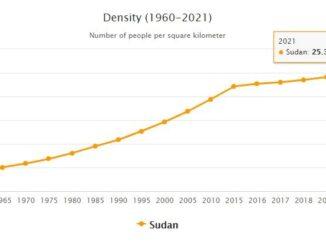 Sudan Population Density