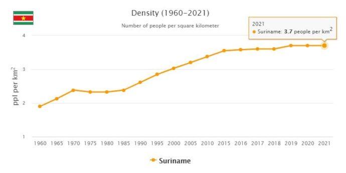 Suriname Population Density