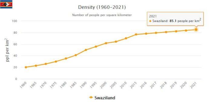 Swaziland Population Density