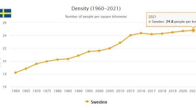 Sweden Population Density