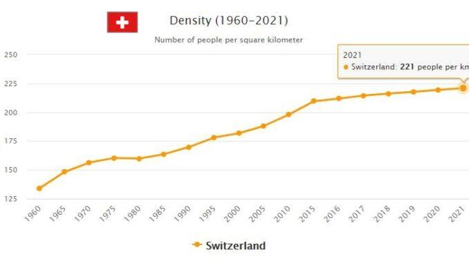 Switzerland Population Density