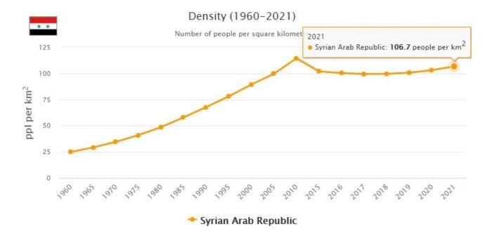 Syria Population Density