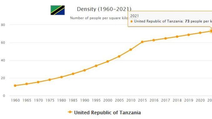 Tanzania Population Density