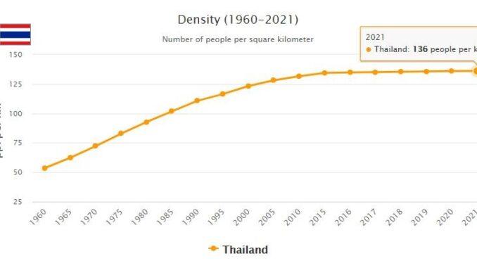 Thailand Population Density