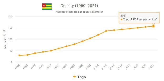 Togo Population Density