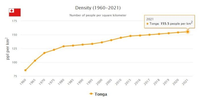 Tonga Population Density