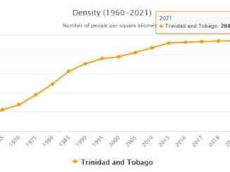 Trinidad and Tobago Population Density