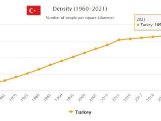 Turkey Population Density