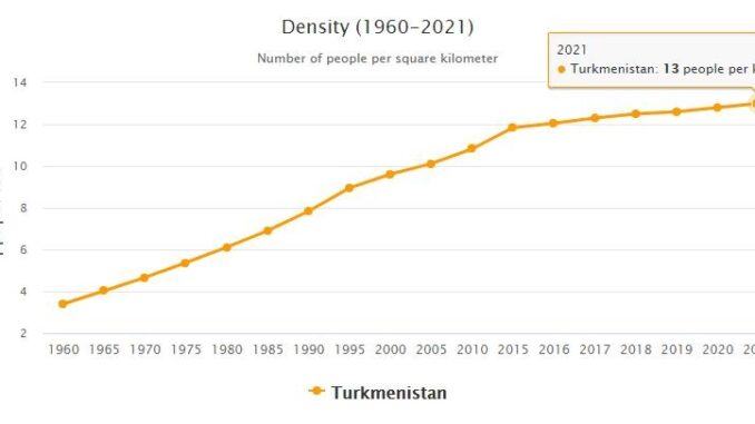 Turkmenistan Population Density