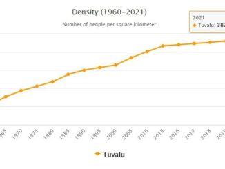 Tuvalu Population Density