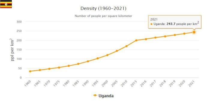 Uganda Population Density