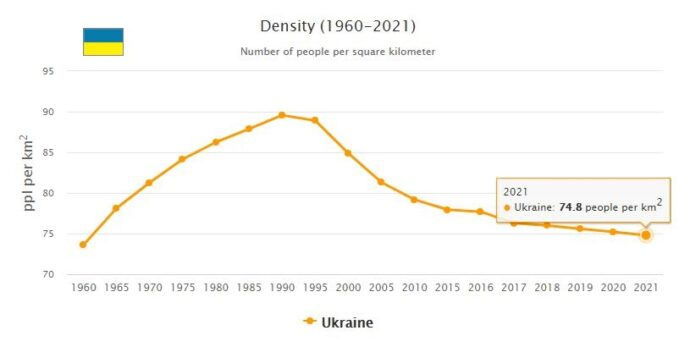 Ukraine Population Density