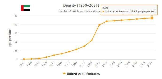 United Arab Emirates Population Density